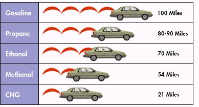Auto fuel type comparison